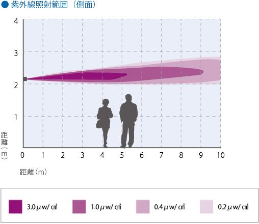 紫外線照射範囲測定